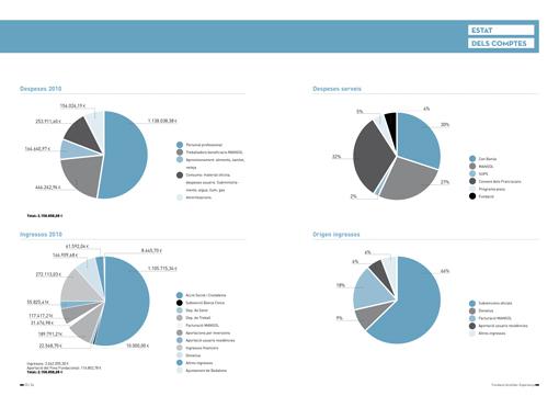 memoria-2010-estat-de-comptes